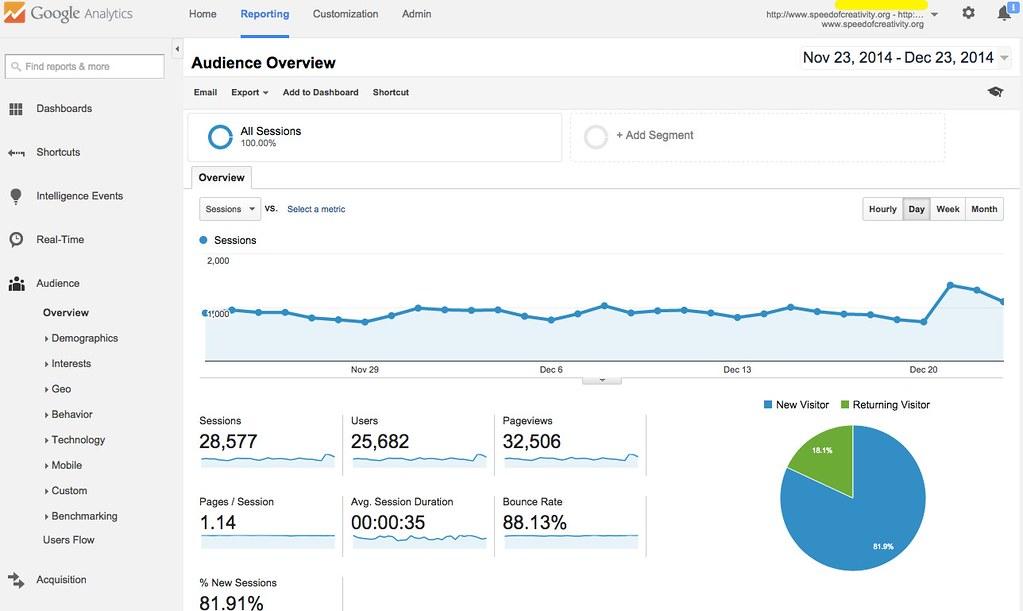 Google Website Analytics